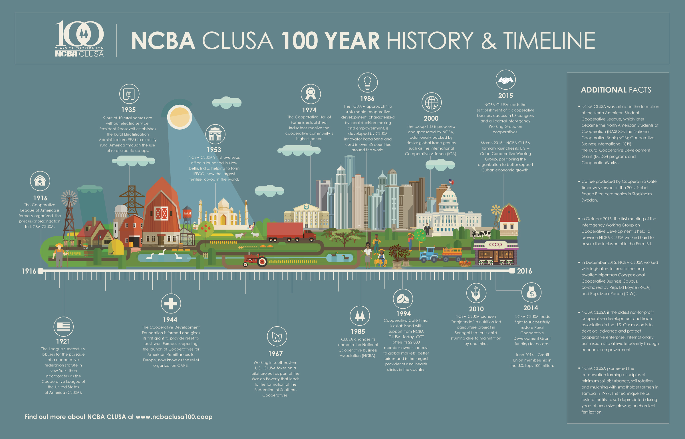 NCBA-CLUSA_Infographic_Final_V2